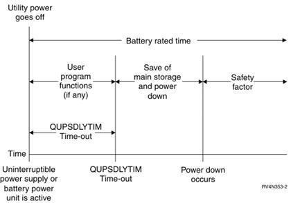 سیگنال وضعیت باتری یو پی اس