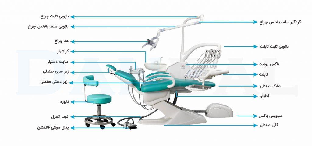 یو پی اس برای دستگاه یونیت دندانپزشکی